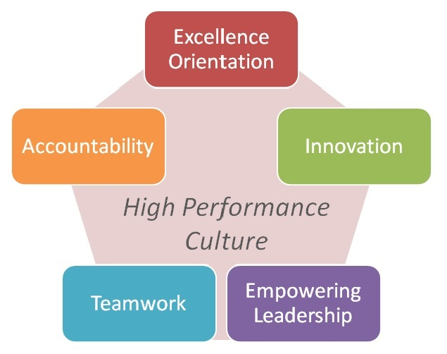 HighPerformanceCulture